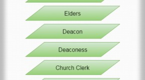 Adventist Church Hierarchy