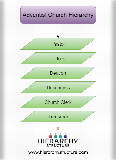 adventist church hierarchy chart hierarchy structure
