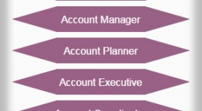 Advertising Account Management Hierarchy