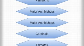 American Catholic Church Hierarchy