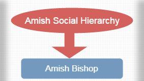 Amish Social Hierarchy