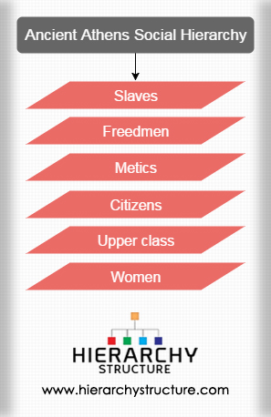 Ancient Athens Social Hierarchy