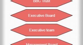BBC Hierarchy