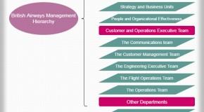 British Airways Management Hierarchy