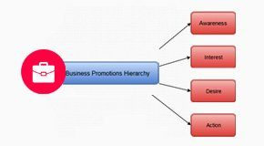 Business-Promotions-Hierarchy