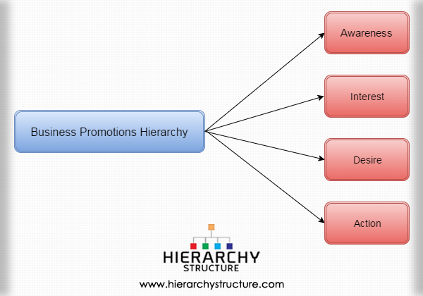 Business Promotions Hierarchy