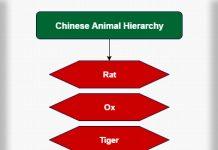 Animal Farm Hierarchy - Farm Chart