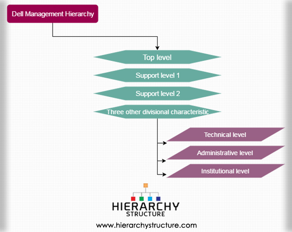 Dell Management Hierarchy