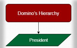 Domino's Hierarchy