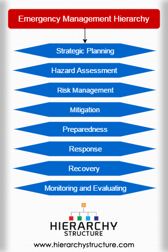 Emergency Management Hierarchy