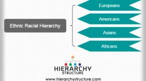 Ethnic Racial Hierarchy