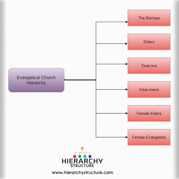Evangelical Church Hierarchy