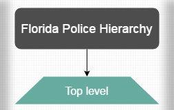 Florida Police Hierarchy