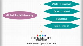 Global Racial Hierarchy