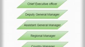 Hierarchy DGM AGM