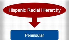 Hispanic Racial Hierarchy