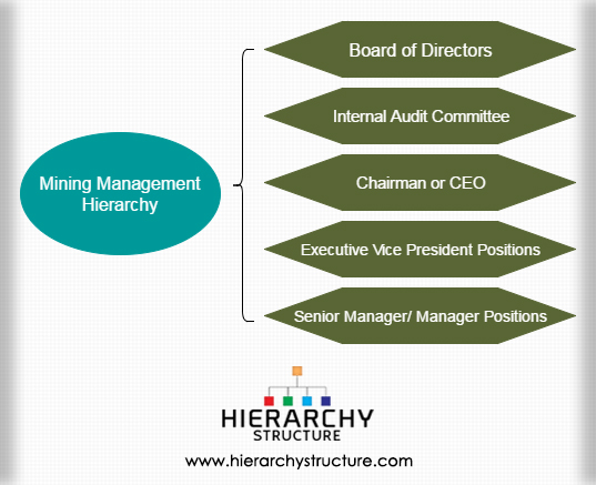 Mining Management Hierarchy