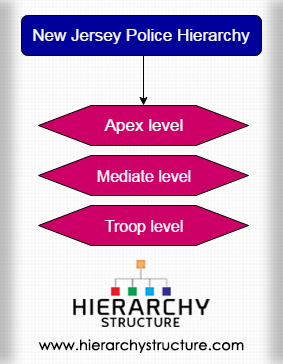 New Jersey Police Hierarchy