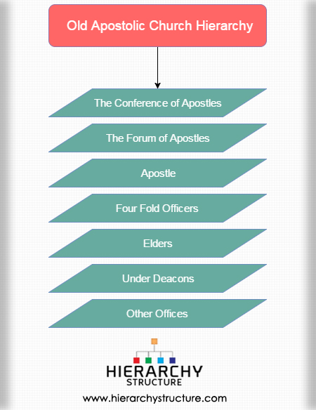 -Old Apostolic Church Hierarchy