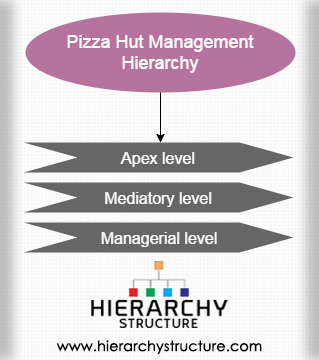 Pizza Hut Management Hierarchy