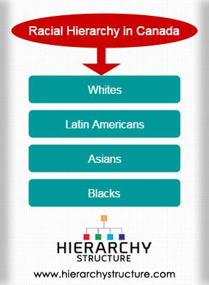 Racial Hierarchy in Canada