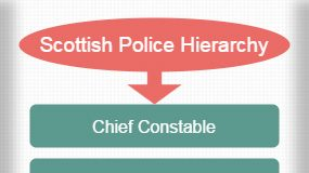 Scottish Police Hierarchy