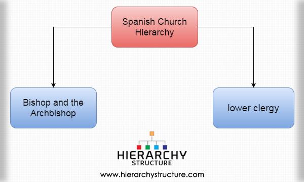 Spanish Church Hierarchy