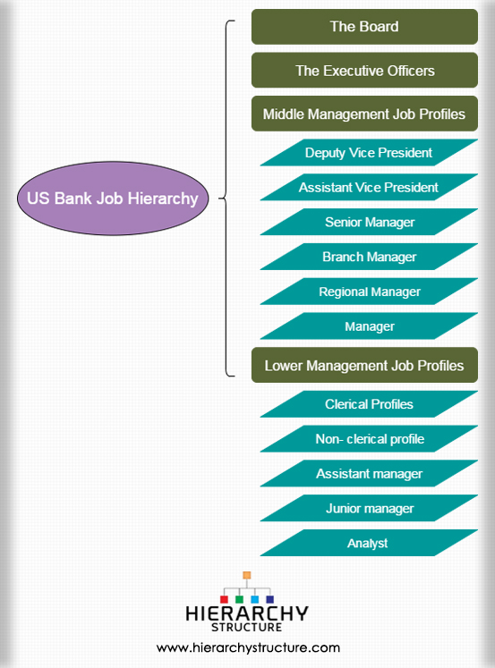 us bank job hierarchy