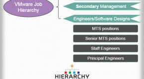 VMware Job Hierarchy