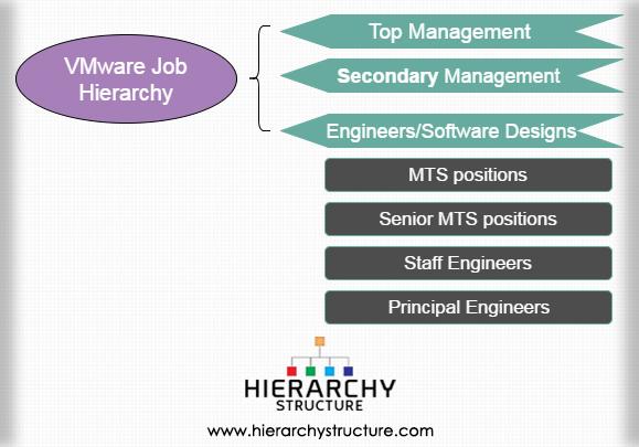 VMware Job Hierarchy
