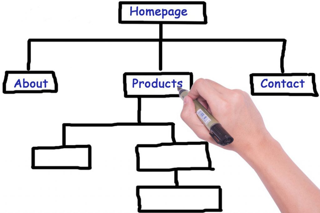 Mixed Hierarchical Website Structure