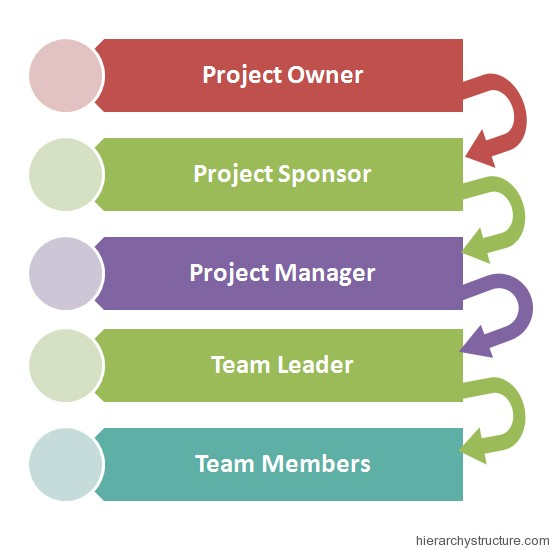 What Is Project Hierarchy?