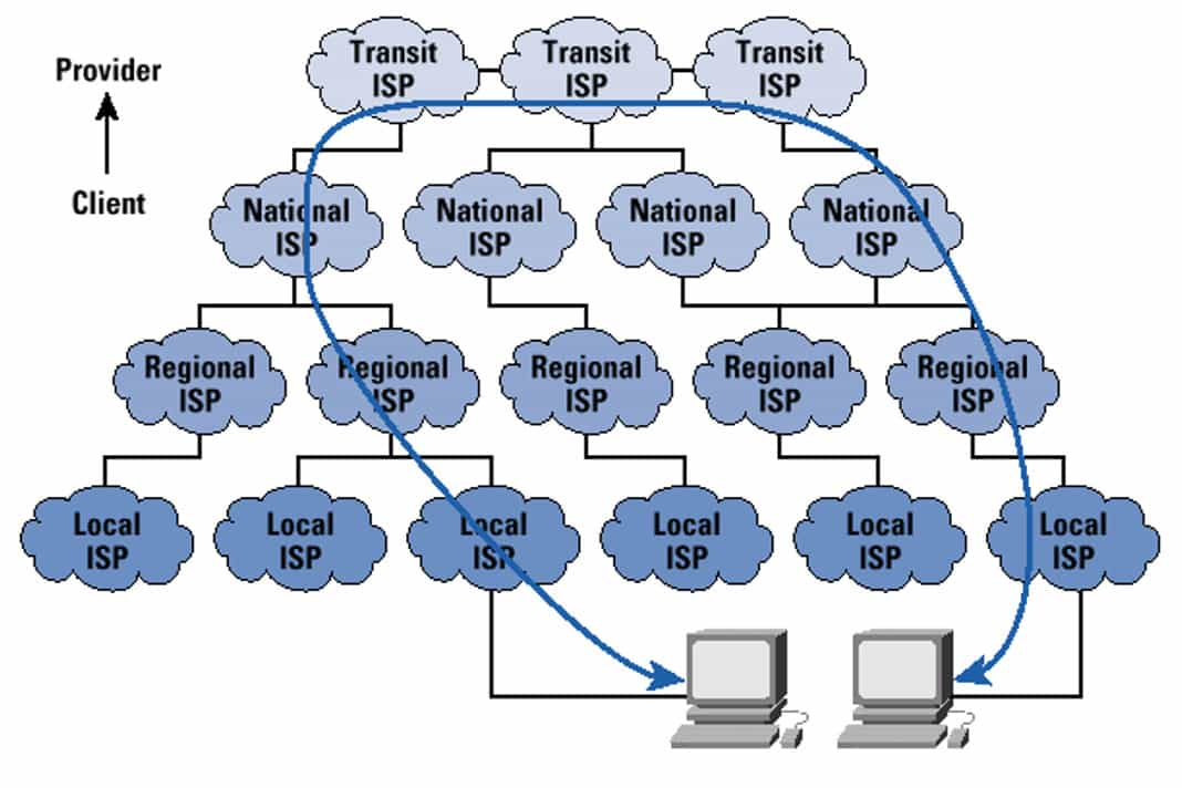 What is Internet's Hierarchical Structure