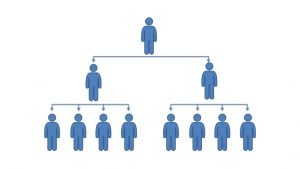 What is an Example of a Hierarchy?